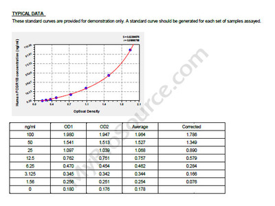 Human High affinity immunoglobulin gamma Fc receptor IB, FCGR1B ELISA Kit