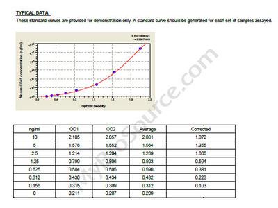 Mouse Integrin alpha-IIb, Itga2b/CD41 ELISA Kit
