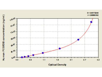 Human Low affinity immunoglobulin gamma Fc region receptor III-B, FCGR3B ELISA Kit