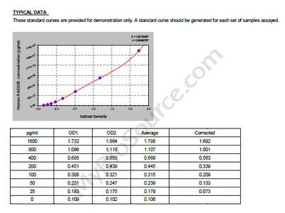 Human UV excision repair protein RAD23 homolog B, RAD23B ELISA Kit