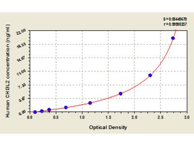 Human Chitinase-3-like protein 2, CHI3L2 ELISA Kit