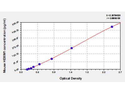 Mouse Protein HEXIM1, HEXIM1 ELISA Kit