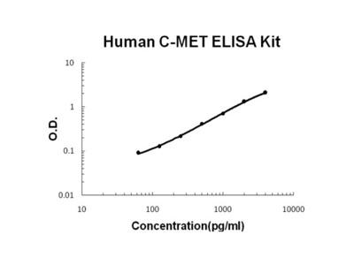 Human C-MET/HGFR PicoKine ELISA Kit