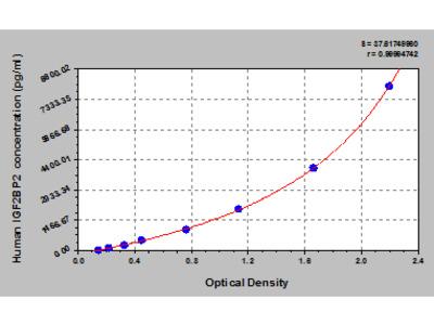 Human Insulin-like growth factor 2 mRNA-binding protein 2, IGF2BP2 ELISA Kit