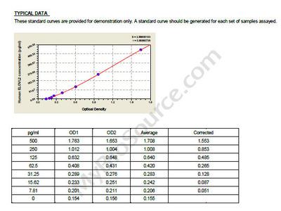 Human Elongation of very long chain fatty acids protein 2, ELOVL2 ELISA Kit