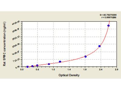 Rat soluble fibrin monomer complex, SFMC ELISA Kit