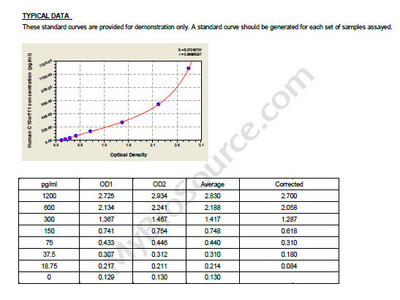 Human Leucine-rich repeat-containing protein C10orf11, C10orf11 ELISA Kit