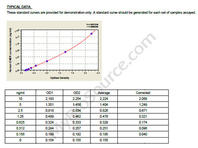 Human Delta and Notch-like epidermal growth factor-related receptor, DNER ELISA Kit