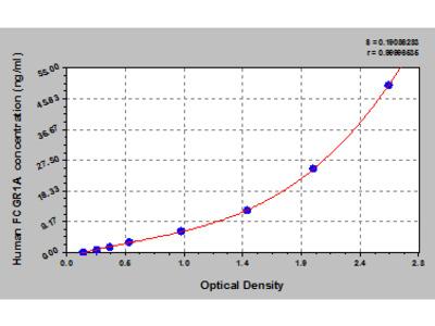 Human High affinity immunoglobulin gamma Fc receptor I, FCGR1A ELISA Kit