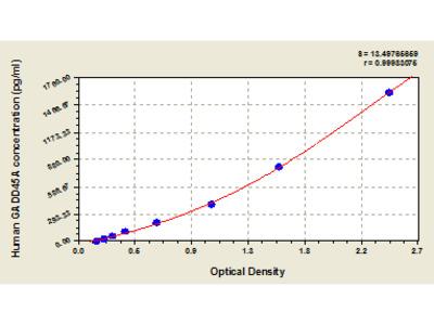 Human Growth arrest and DNA damage-inducible protein GADD45 alpha, GADD45A ELISA Kit