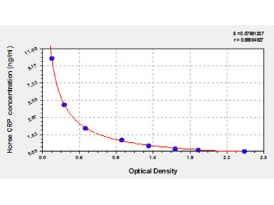 Horse C-reactive protein, CRP/PTX1 ELISA Kit
