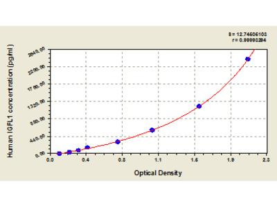 Human Insulin growth factor-like family member 1, IGFL1 ELISA Kit