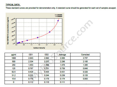 Rat Kelch repeat and BTB domain-containing protein 10, KBTBD10 ELISA Kit