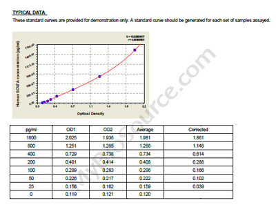 Human Sodium channel protein type 7 subunit alpha, SCN7A ELISA Kit