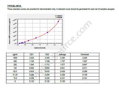 Human 3-beta-hydroxysteroid-Delta, EBP ELISA Kit