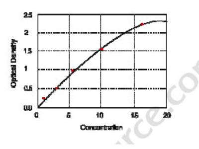 Human excision repair cross-complementation group 1, ERCC1 ELISA Kit