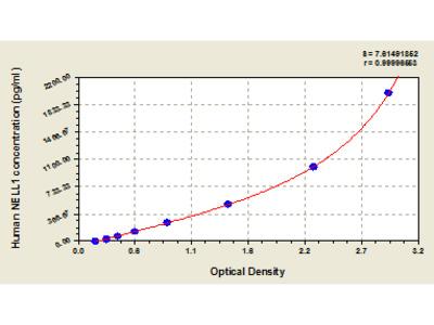 Human Protein kinase C-binding protein NELL1, NELL1 ELISA Kit