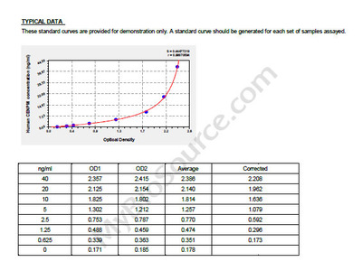 Human Centromere protein M, CENPM ELISA Kit