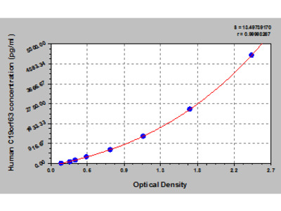 Human UPF0510 protein INM02, C19orf63 ELISA Kit