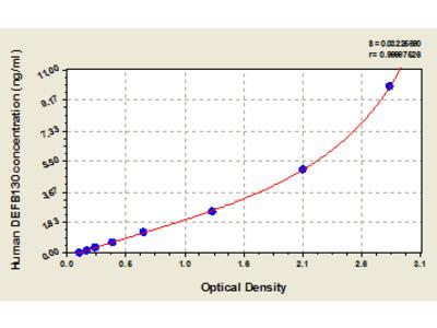 Human Beta-defensin 130, DEFB130 ELISA Kit