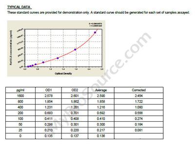 Rat Glutaminase kidney isoform, mitochondrial, GLS ELISA Kit