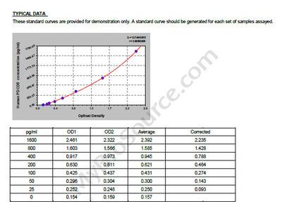 Human Programmed cell death protein 5, PDCD5 ELISA Kit