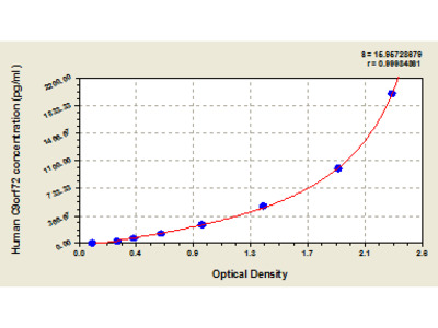Human Uncharacterized protein C9orf72, C9orf72 ELISA Kit