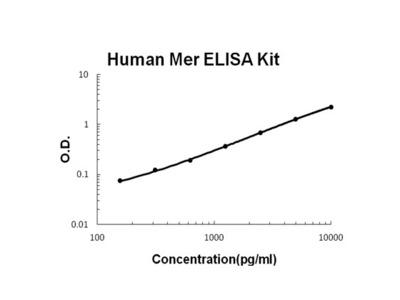 Human Mer PicoKine ELISA Kit