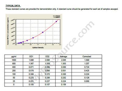 Human Protein L-Myc-1, MYCL1 ELISA Kit