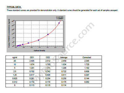 Human Thioredoxin domain-containing protein 6, TXNDC6 ELISA Kit