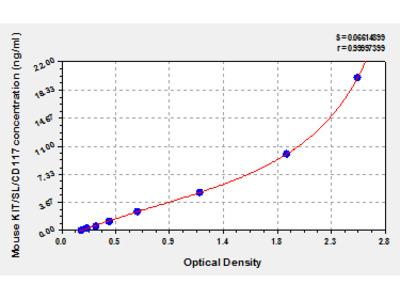 Mouse mast/stem cell growth factor receptor, Kit/Sl/CD117 ELISA Kit