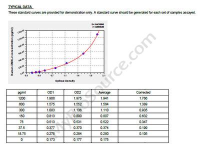 Human DmX-like protein 2, DMXL2 ELISA Kit