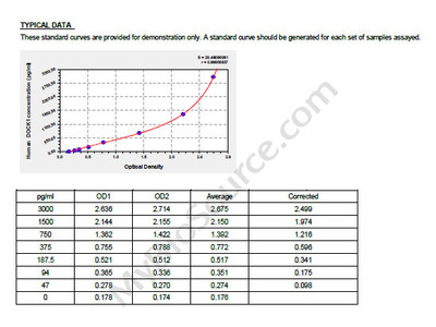 Human DediCator of cytokinesis protein 1, DOCK1 ELISA Kit