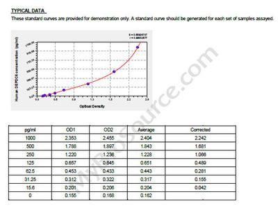 Human DEP domain-containing mTOR-interacting protein, DEPDC6 ELISA Kit