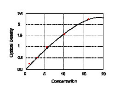 Human glycosaminoglycan, GAG ELISA Kit