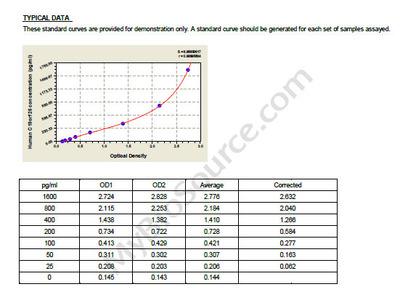 Human Protein Dos, C19orf26 ELISA Kit