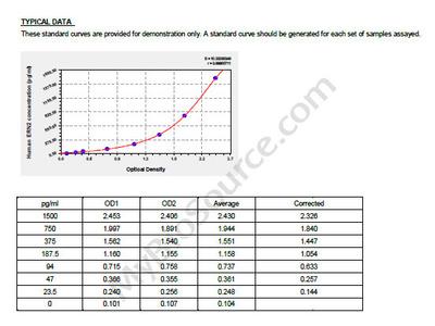 Human Serine/threonine-protein kinase/endoribonuclease IRE2, ERN2 ELISA Kit