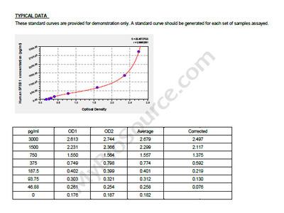 Human Splicing factor 3B subunit 1, SF3B1 ELISA Kit