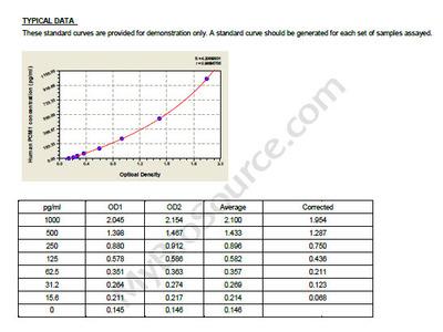 Human Pericentriolar material 1 protein, PCM1 ELISA Kit