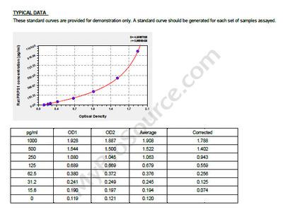 Rat Ribose-phosphate pyrophosphokinase 1, PRPS1 ELISA Kit