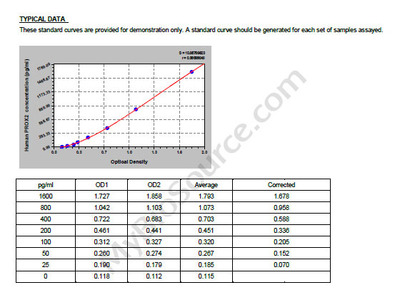 Human Prospero homeobox protein 2, PROX2 ELISA Kit