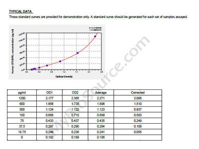Human Syntaxin-binding protein 5-like, STXBP5L ELISA Kit