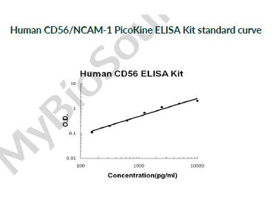 Human CD56/NCAM-1 PicoKine ELISA Kit