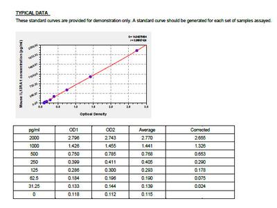 Mouse Interleukin-13 receptor subunit alpha-1, IL13RA1 ELISA Kit