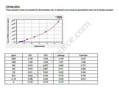 Human Ribonucleoside-diphosphate reductase subunit M2, RRM2 ELISA Kit