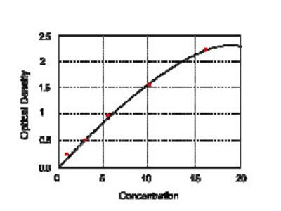 Human Deoxyribonuclease-2-alpha, DNASE2A ELISA Kit