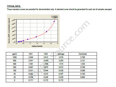 Human La-related protein 1, LARP1 ELISA Kit