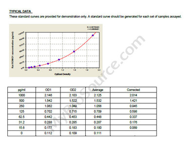 Rat Reactive oxygen species modulator 1, ROMO1 ELISA Kit