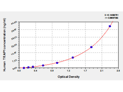Human Heat shock protein 75 kDa, mitochondrial, TRAP1/HSP75 ELISA Kit