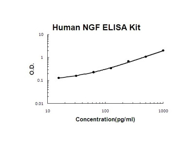Human NGF/NGF beta PicoKine ELISA Kit
